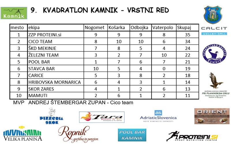 vrstni red Kvadratlon Kamnik 2016